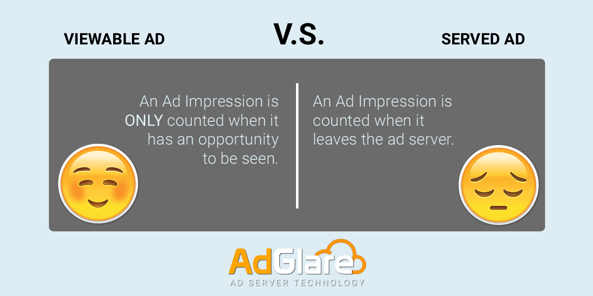 Viewable vs Served Ad (Viewability Rate)