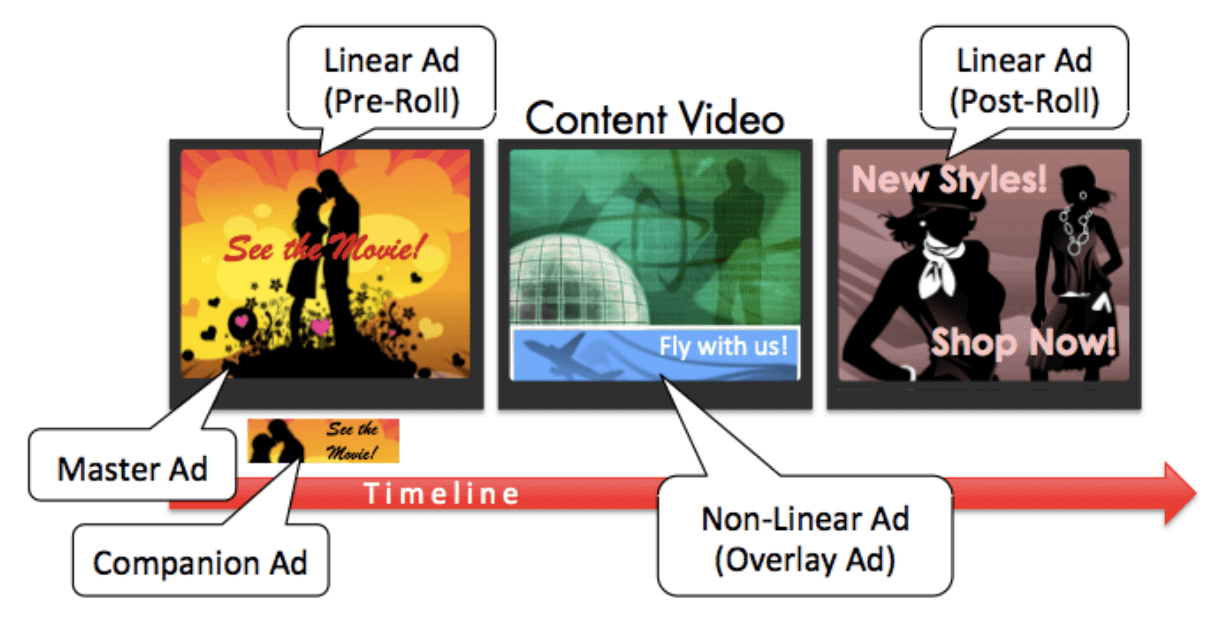 VAST explanation for video ad server by AdGlare